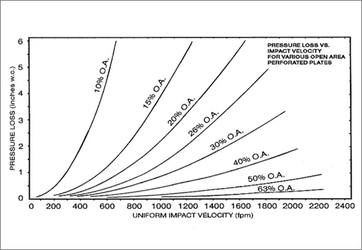 Pressure Loss | Accurate Perforating