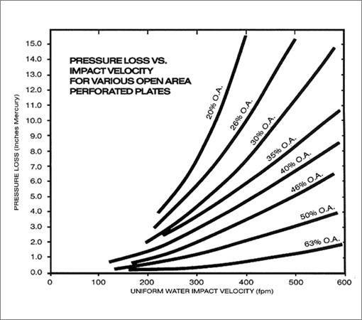 Pressure Loss   Accurate Perforating